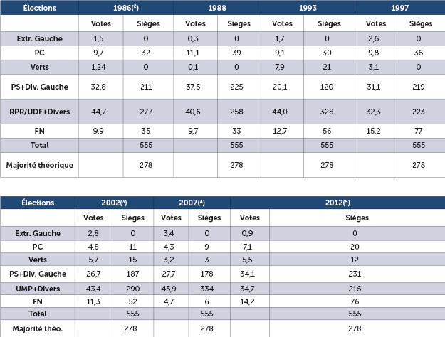 Le scrutin proportionnel