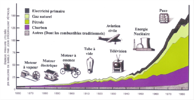 La consommation mondiale d'énergie