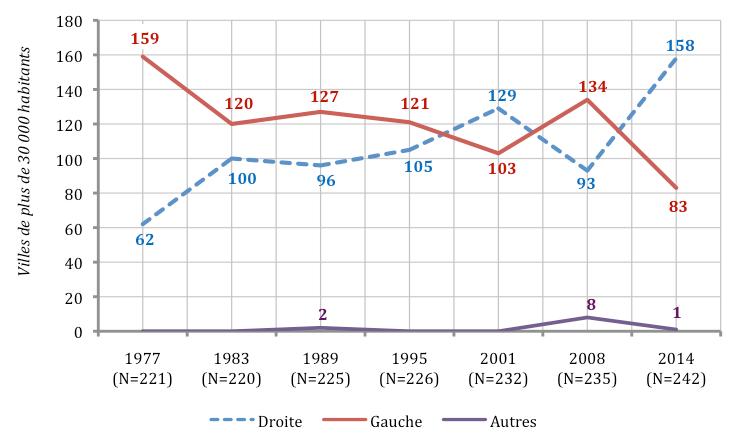 Le bilan des élections municipales en nombre de mairies depuis 1977