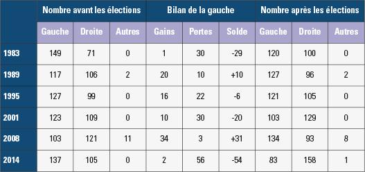 Bilan des élections municipales depuis 1983