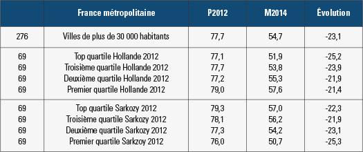 L'abstentionnisme différentiel au premier tour des municipales de 2014