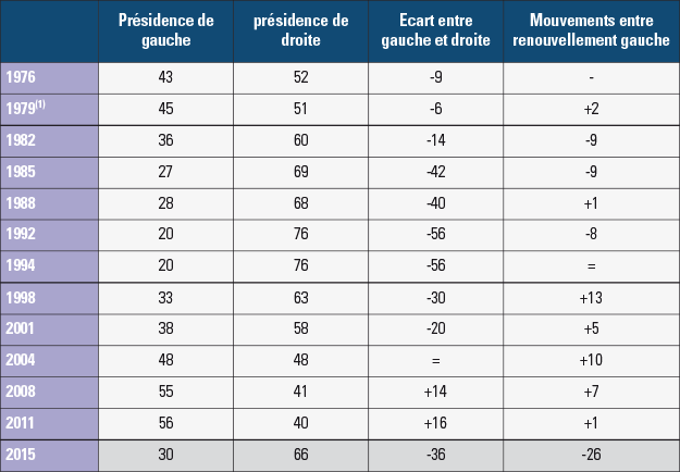 Analyse des présidences départementales de 1976 à 2015