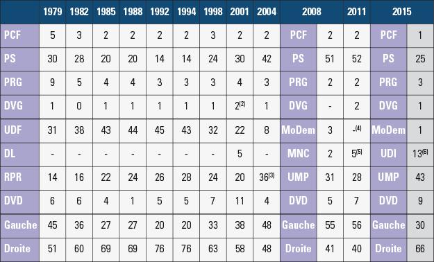 Analyse des présidences de conseils départementaux de 1979 à 2015