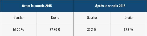 Nombre d'habitants administrés par la gauche et par la droite à l'issue des élections départementales de 2015