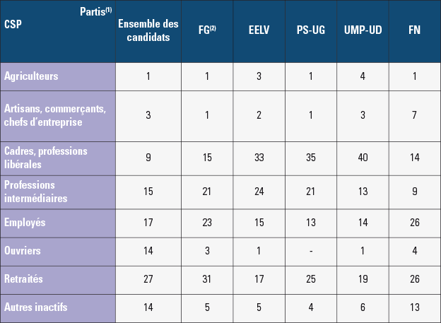 Les élections départementales 2015