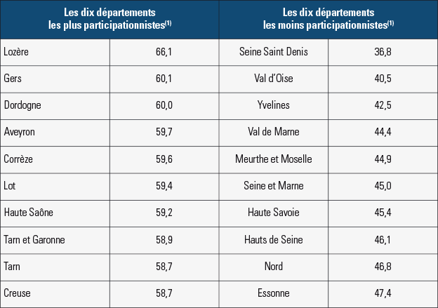 Analyse des élections départementales de 2015