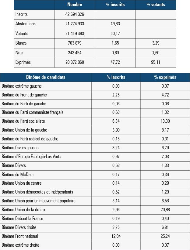 Analyse des élections départementales 2015