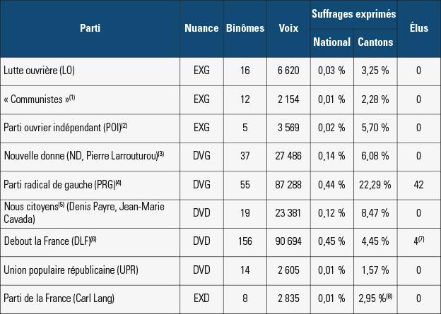 Résultats des élections départementales de 2015