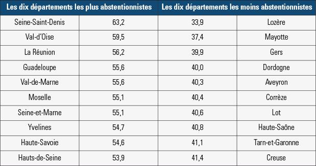 L'abstention aux élections départementales de 2015