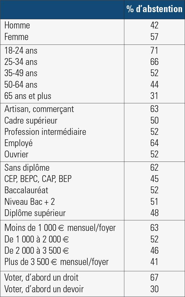 L'abstention aux élections départementales 2015