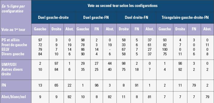 Les choix électoraux aux élections départementales