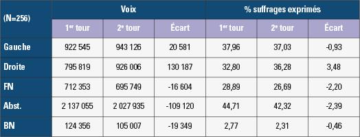 Elections départementales de 2015
