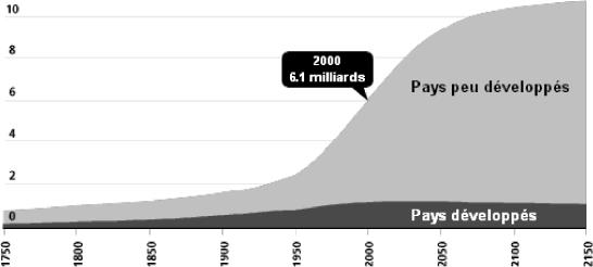 Croissance mondiale de la population