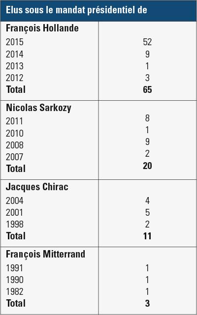 L'ancienneté des présidents de conseil départemental
