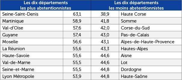 Abstention au 1er des régionales 2015
