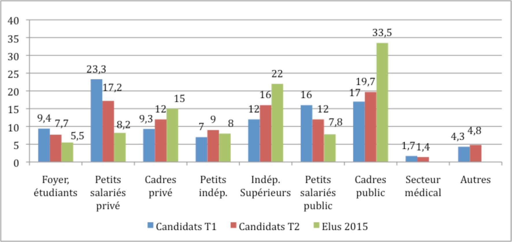 Sélection sociale des conseillers régionaux en 2015