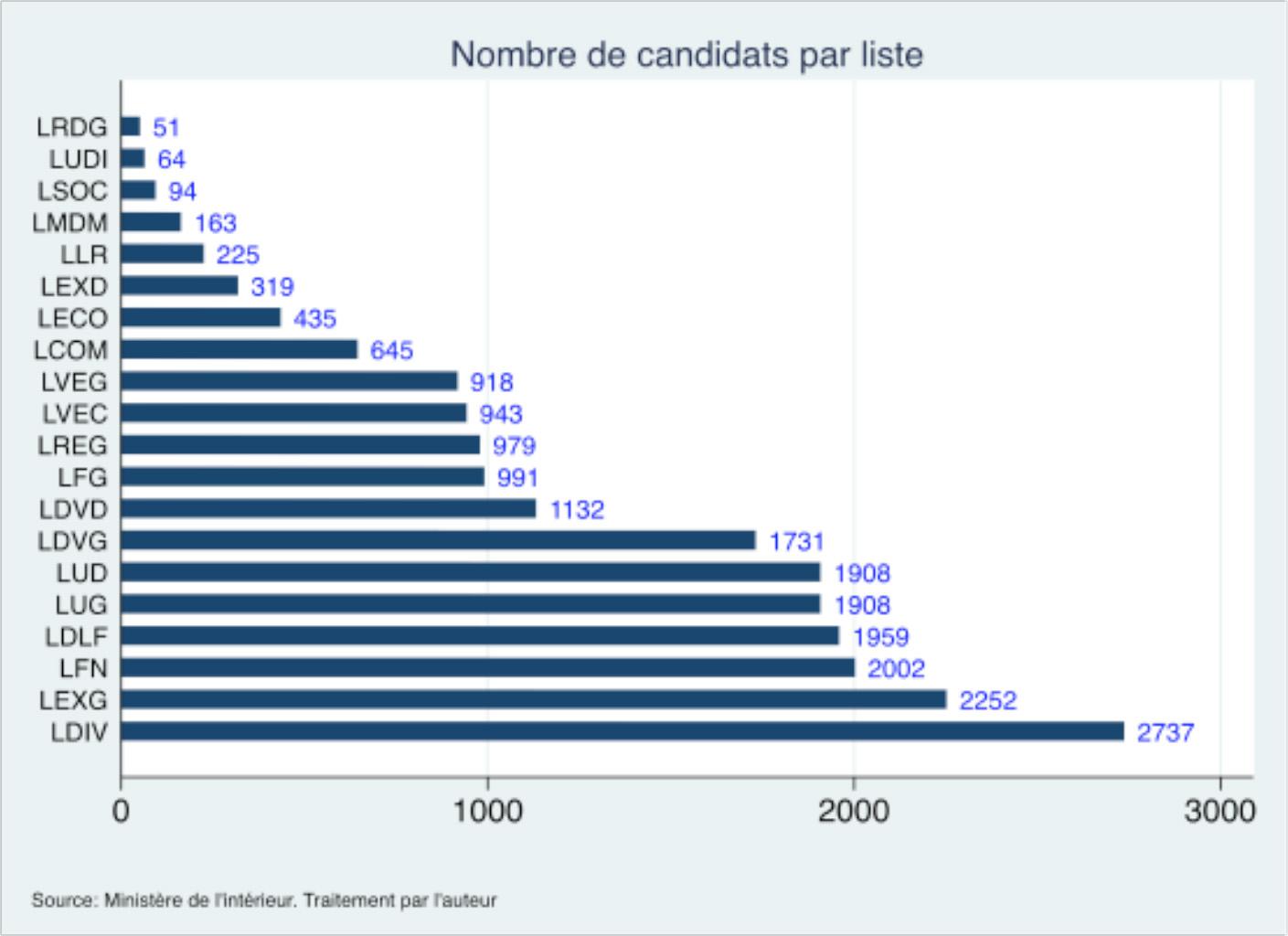 Nombre de candidats aux régionales 2015