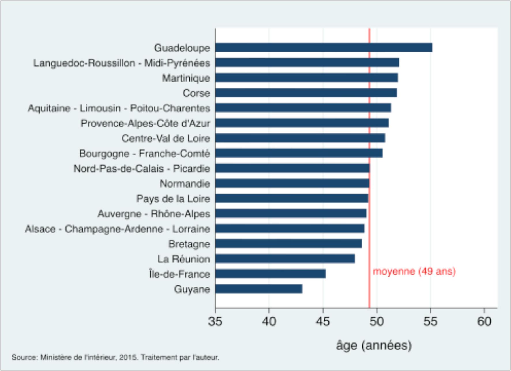 Age moyen des candidats par région en 2015