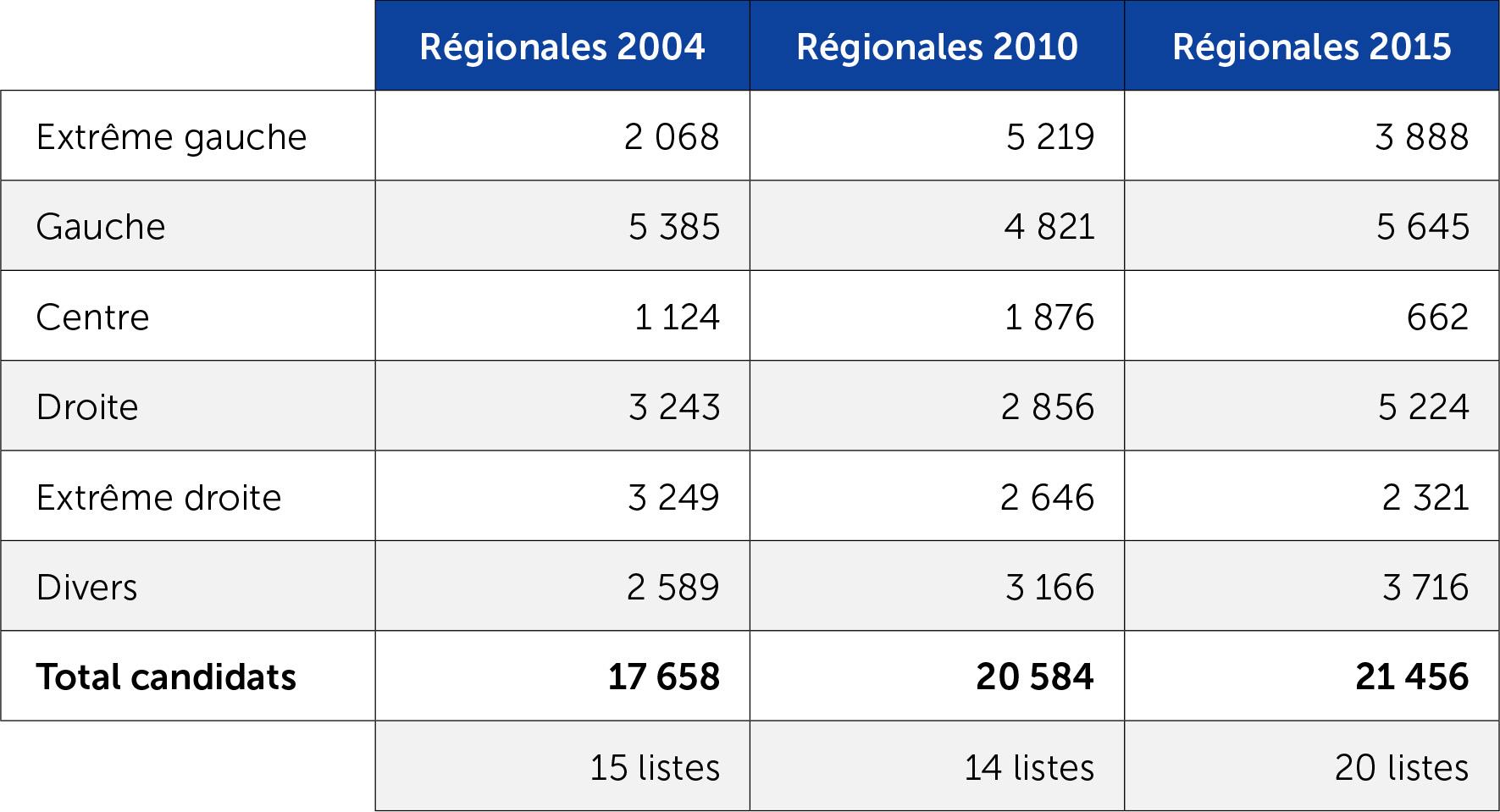 Evolution du nombre de candidats aux régionales