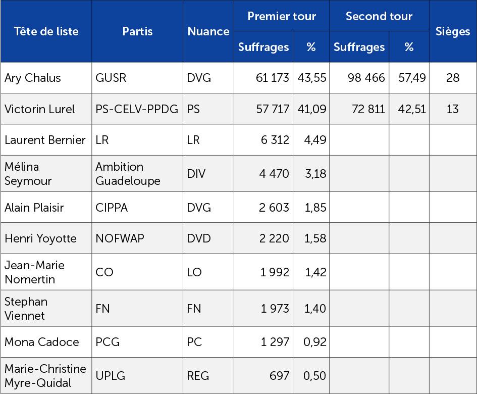 Les résultats des régionales 2015 en Guadeloupe