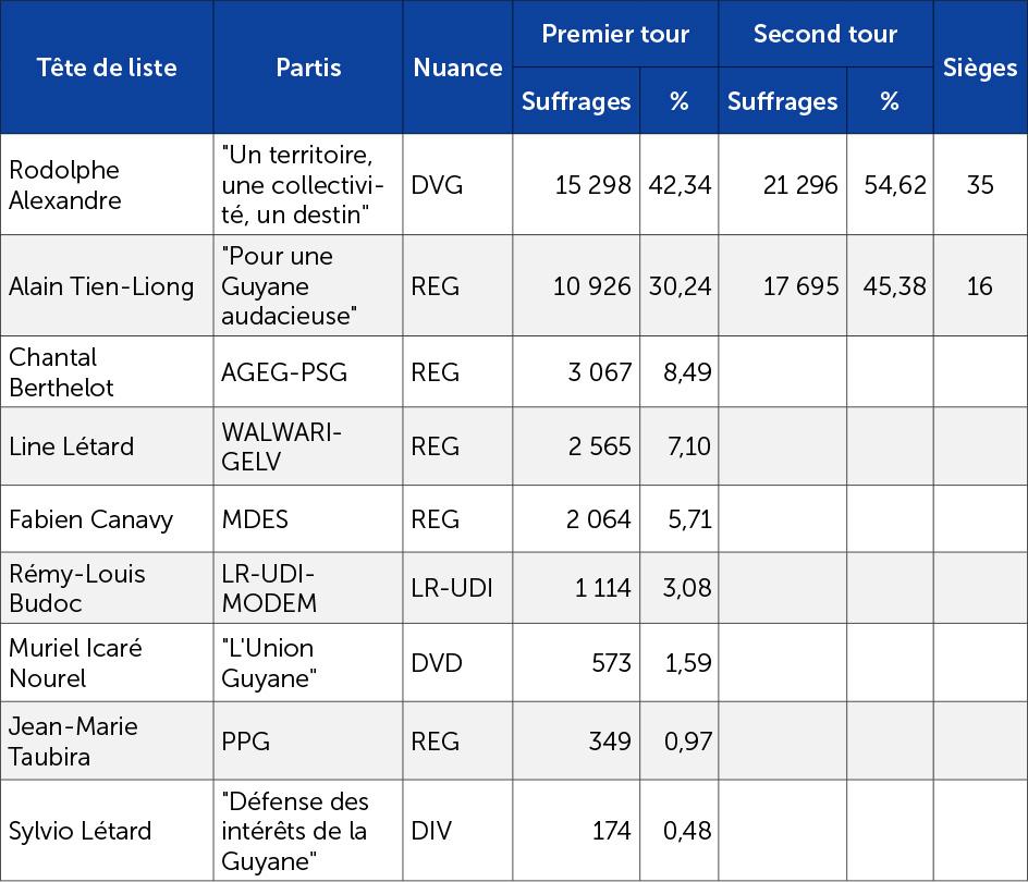 Les résultats des élections à l'assemblée de Guyane