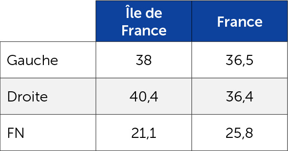 Les résultats du 1er tour des départementales de 2015 en Île-de-France