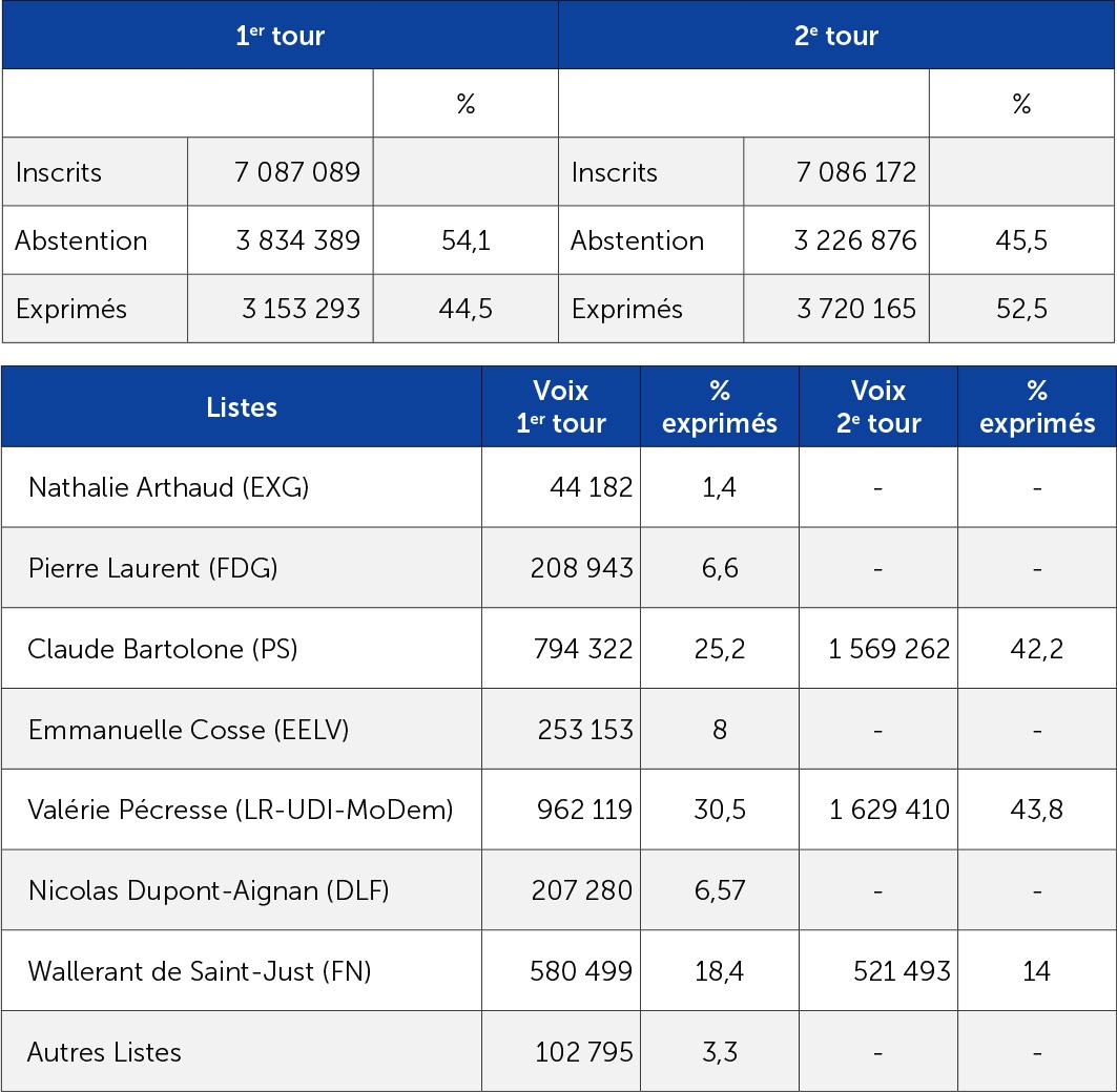 Les résultats des régionales de décembre 2015 en Île-de-France