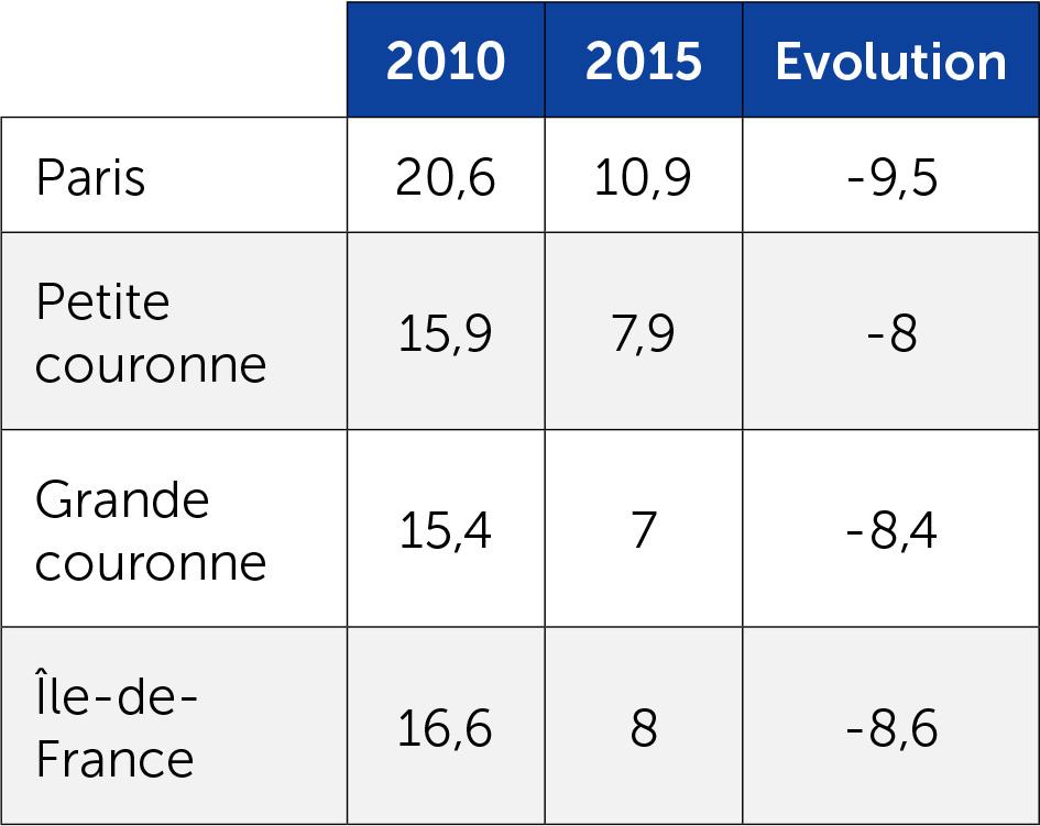 EELV aux régionales de 2010 et 2015