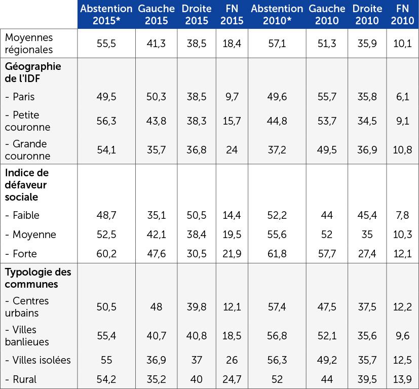 La gauche, la droite et le FN au 1er tour des régionales de 2015 et de 2010
