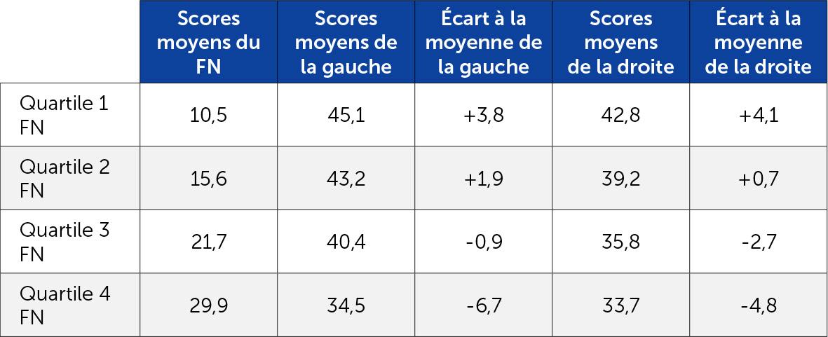Les scores de la gauche et de la droite dans les quartiles de forte croissance du FN au premier tour de 2015