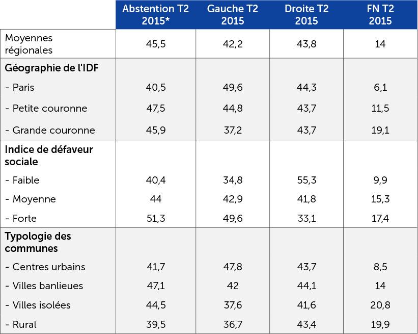 Résultat des élections régionales de 2015 en Île-de-France