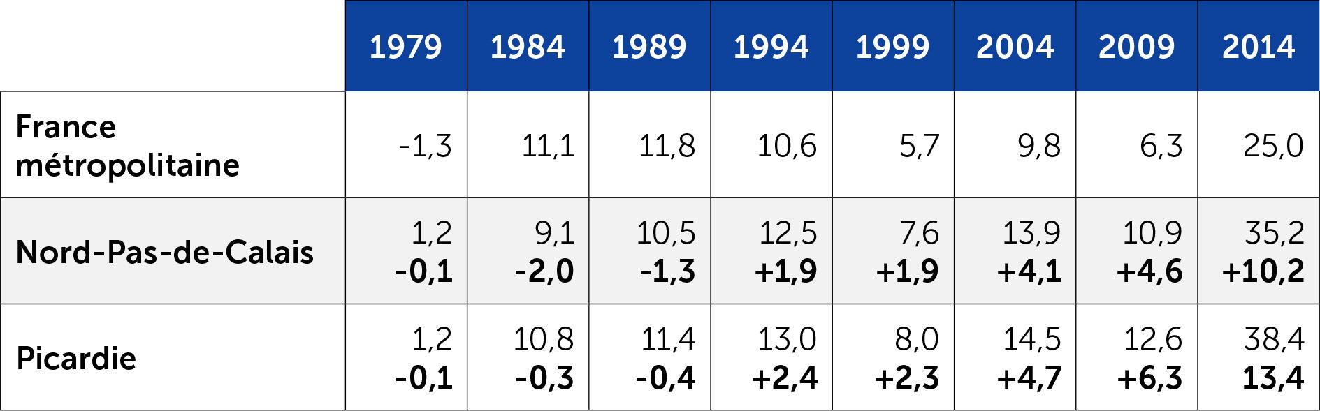 Les scores du FN aux européennes en Nord-Pas-de-Calais-Picardie depuis 1979