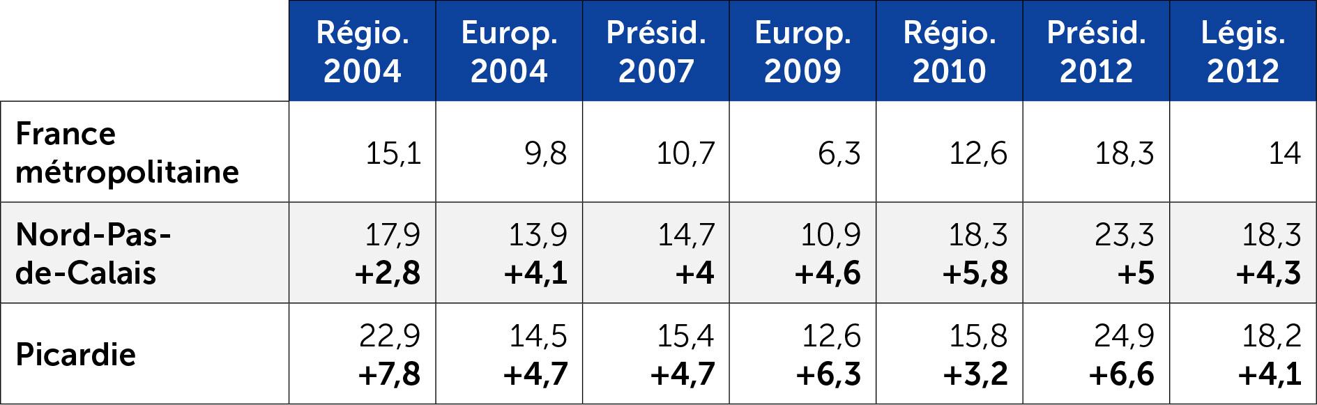 Score du FN en Nord-Pas-de-Calais et Picardie selon le type de scrutin
