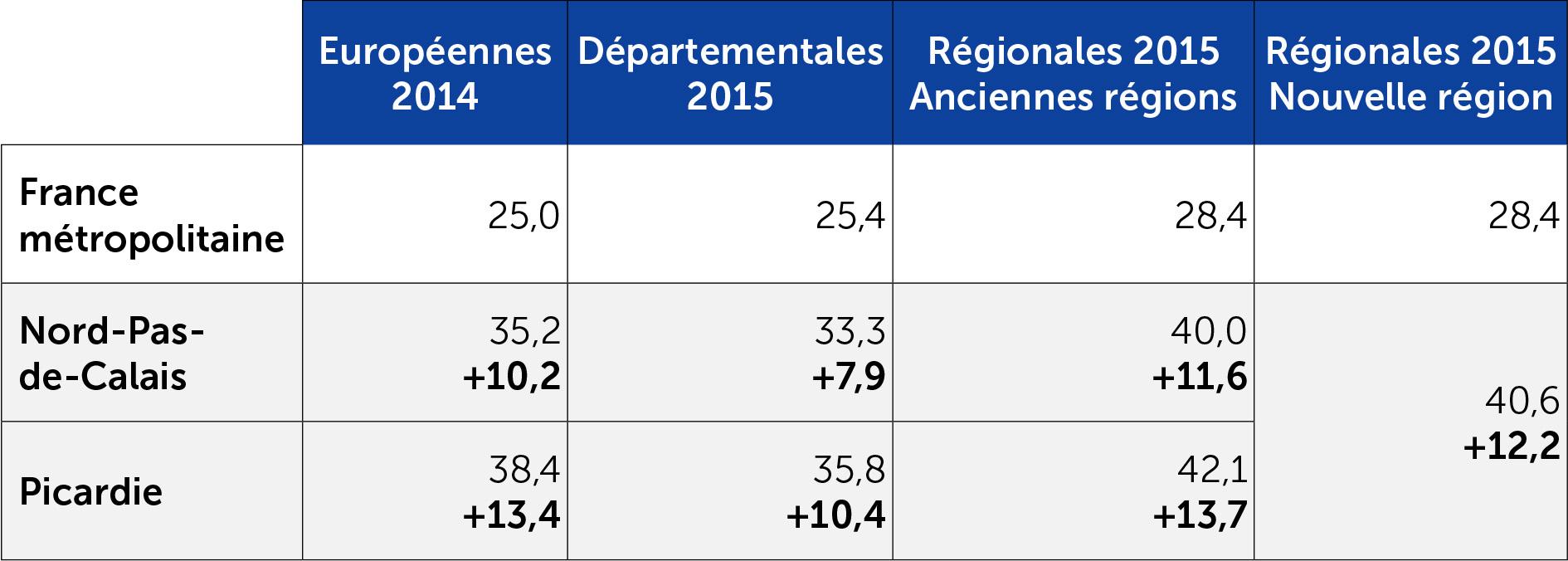 Le score du FN en Nord-Pas-de-Calais et Picardie au cours des dernières élections