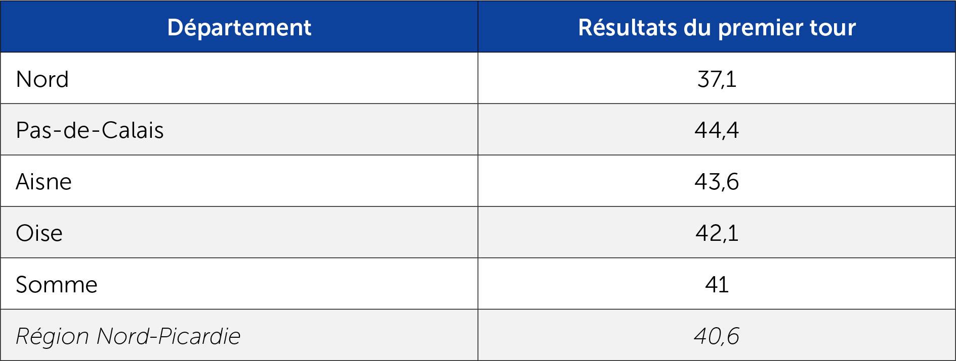 Le score du FN au 1er tour aux régionales 2015