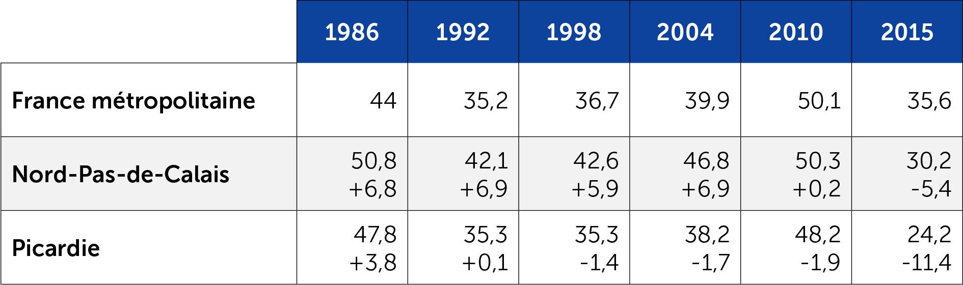 Le score de la gauche aux régionales en Nord-Pas-de-Calais et Picardie depuis 1986