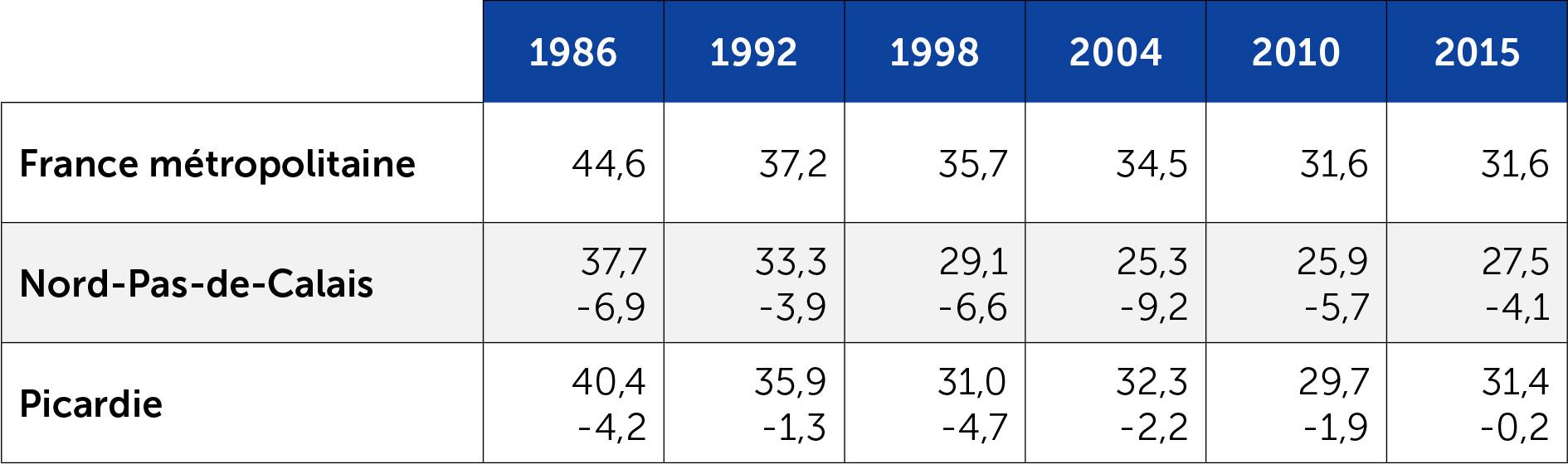 Score de la droite aux régionales en Nord-Pas-de-Calais et Picardie depuis 1986
