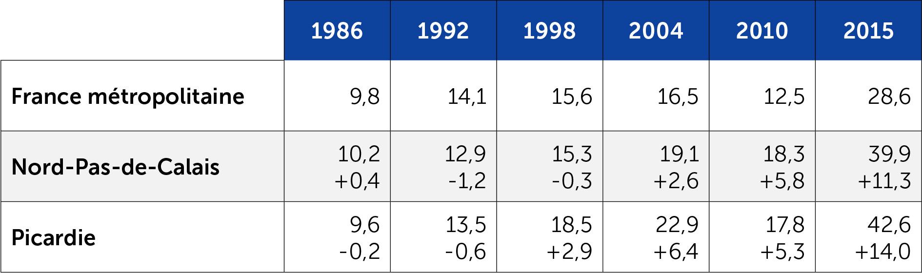 Le score de l'extrême droite aux régionales en Nord-Pas-de-Calais et Picardie depuis 1986