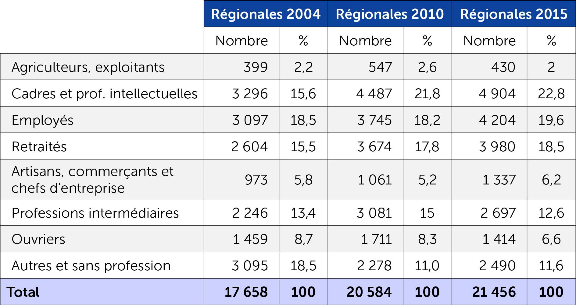 Composition socio-professionnelle candidats régionales 2015
