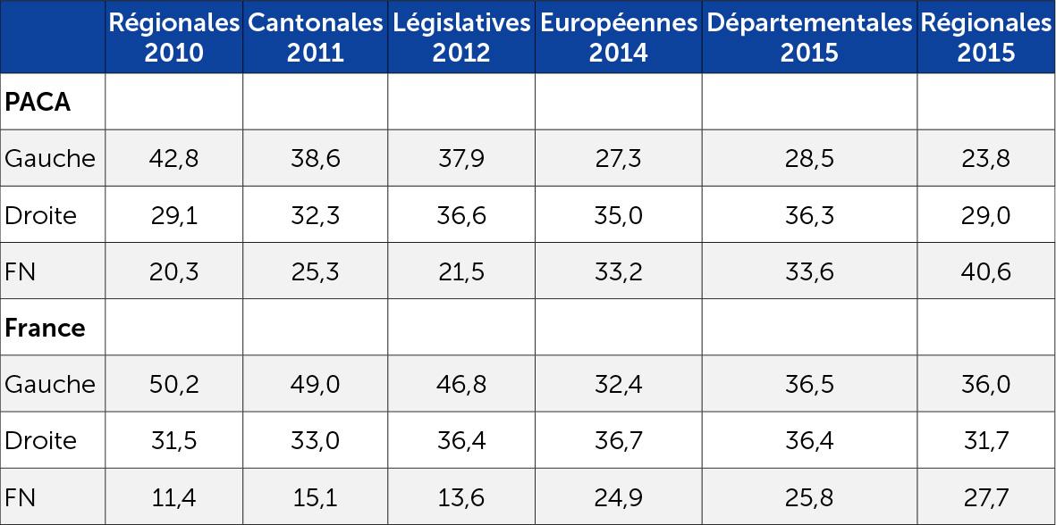 Evolution des rapports de force aux élections en PACA et en France