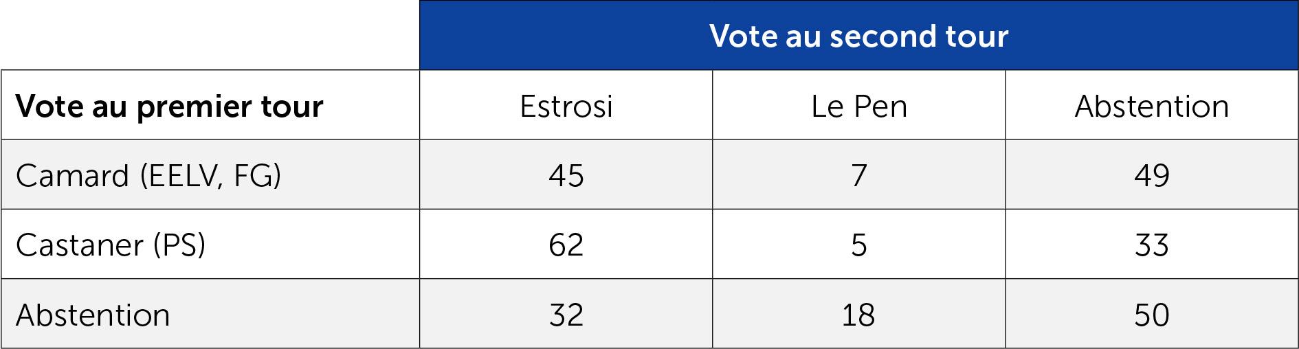 Reports de voix aux élections régionales en PACA