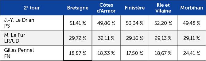 Résultats des régionales en Bretagne en 2015