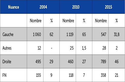 Les élus régionaux de 2004 à 2015
