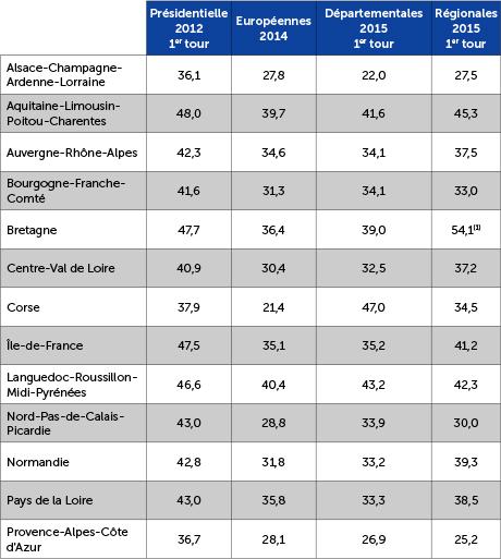La gauche électorale par région de 2012 à 2015