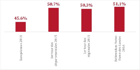 Graphique 1 - Le taux de participation à différents scrutins récents en Loire-Atlantique