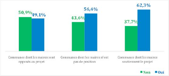 Les résultats du référendum Notre-Dame-des-Landes en fonction de la prise de position du maire sur le dossier