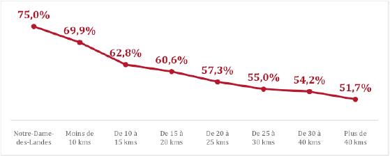 Taux de participation au référendum en fonction de la distance à Notre-Dame-des-Landes