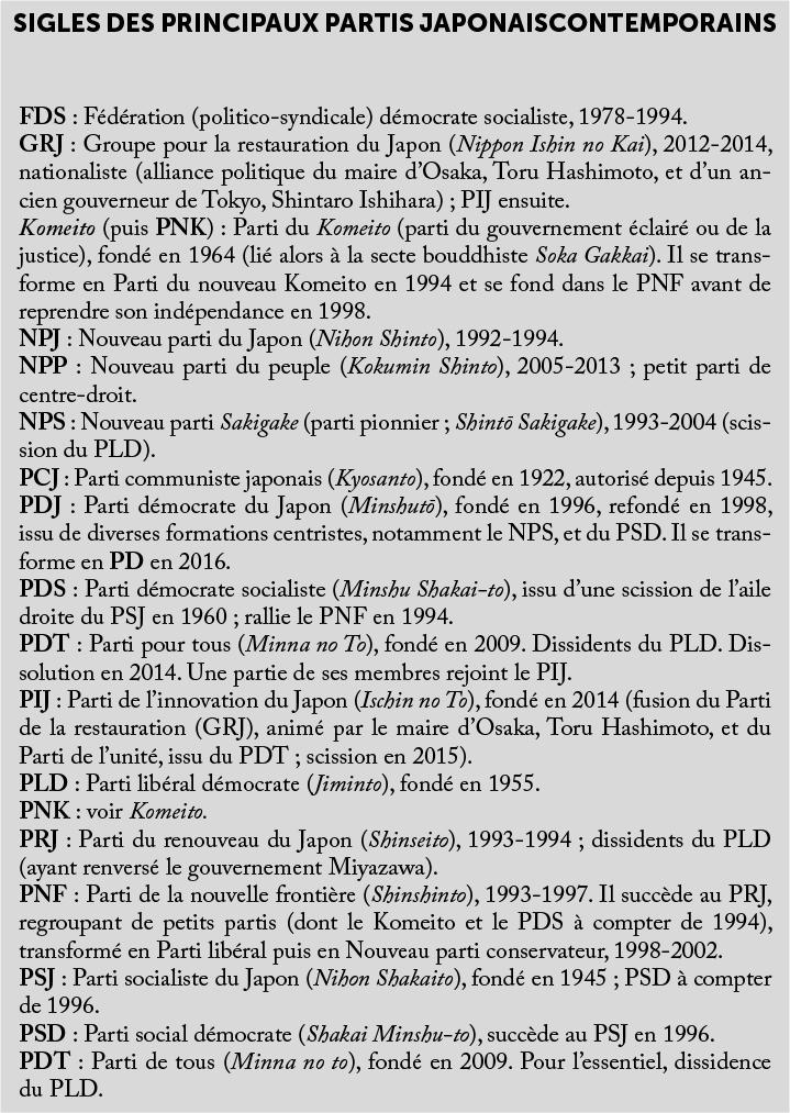 Liste des principaux partis japonais