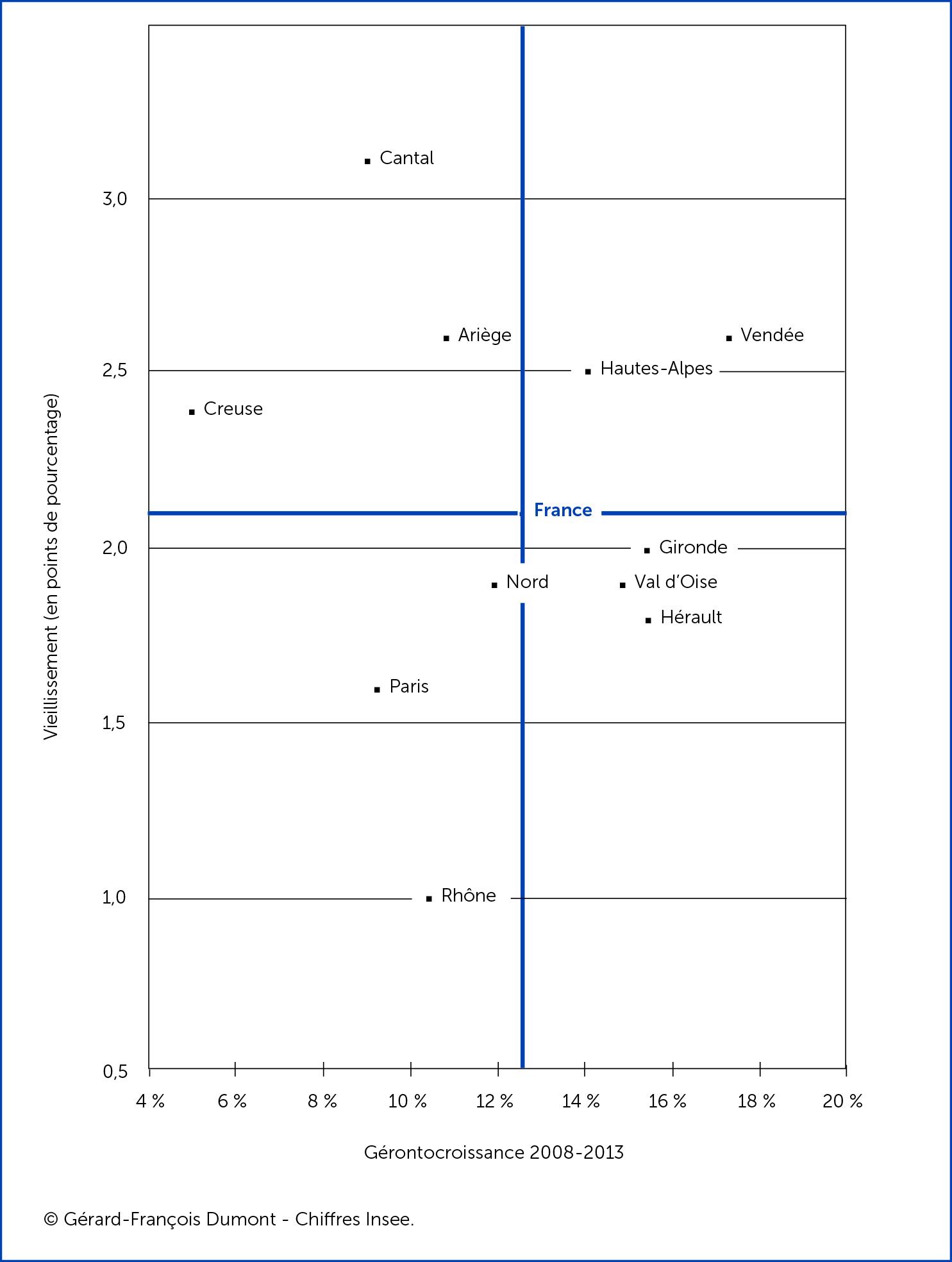 Diversités territoriales dans les intensités du vieillissement et de la gérontocroissance