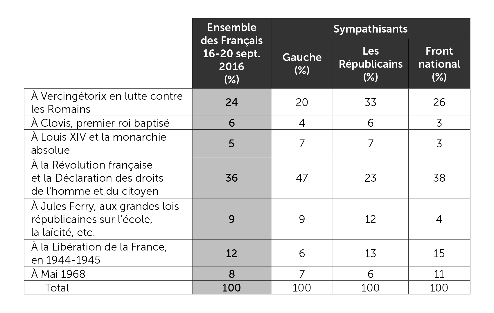 Période historique donnant naissance à la France que l'on aime